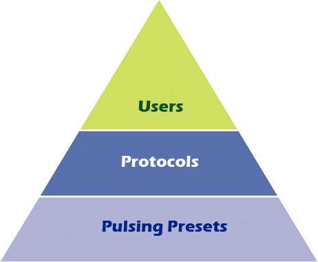 regenpod-patient-pyramid